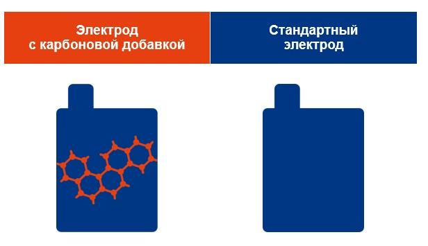 Рис. 1. Химические особенности карбоновых аккумуляторных батарей